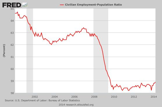 Employment-Population-Ratio-2014