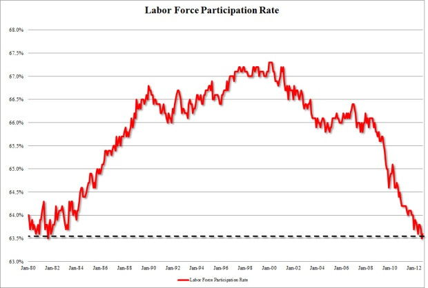 Participation of Labor