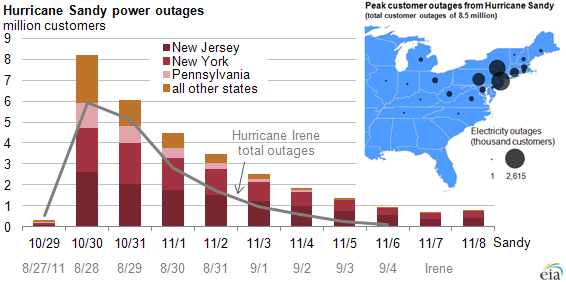 hurricane sandy power outage